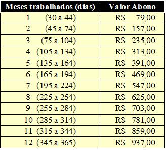 abono-salarial-anobase2015