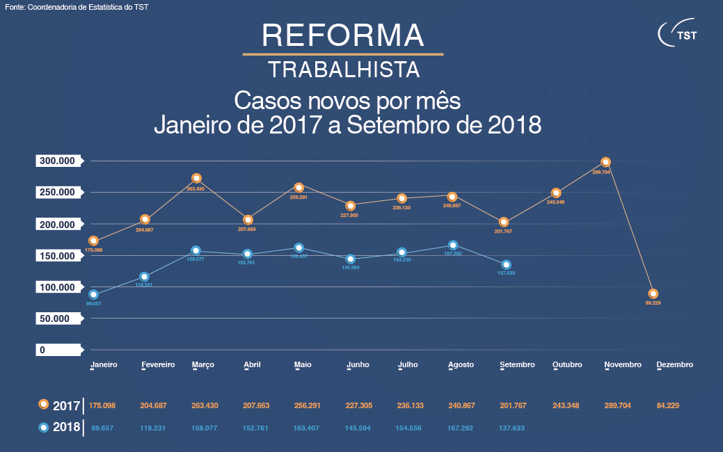 tst-reforma-processos-novos-jan2017-set2018