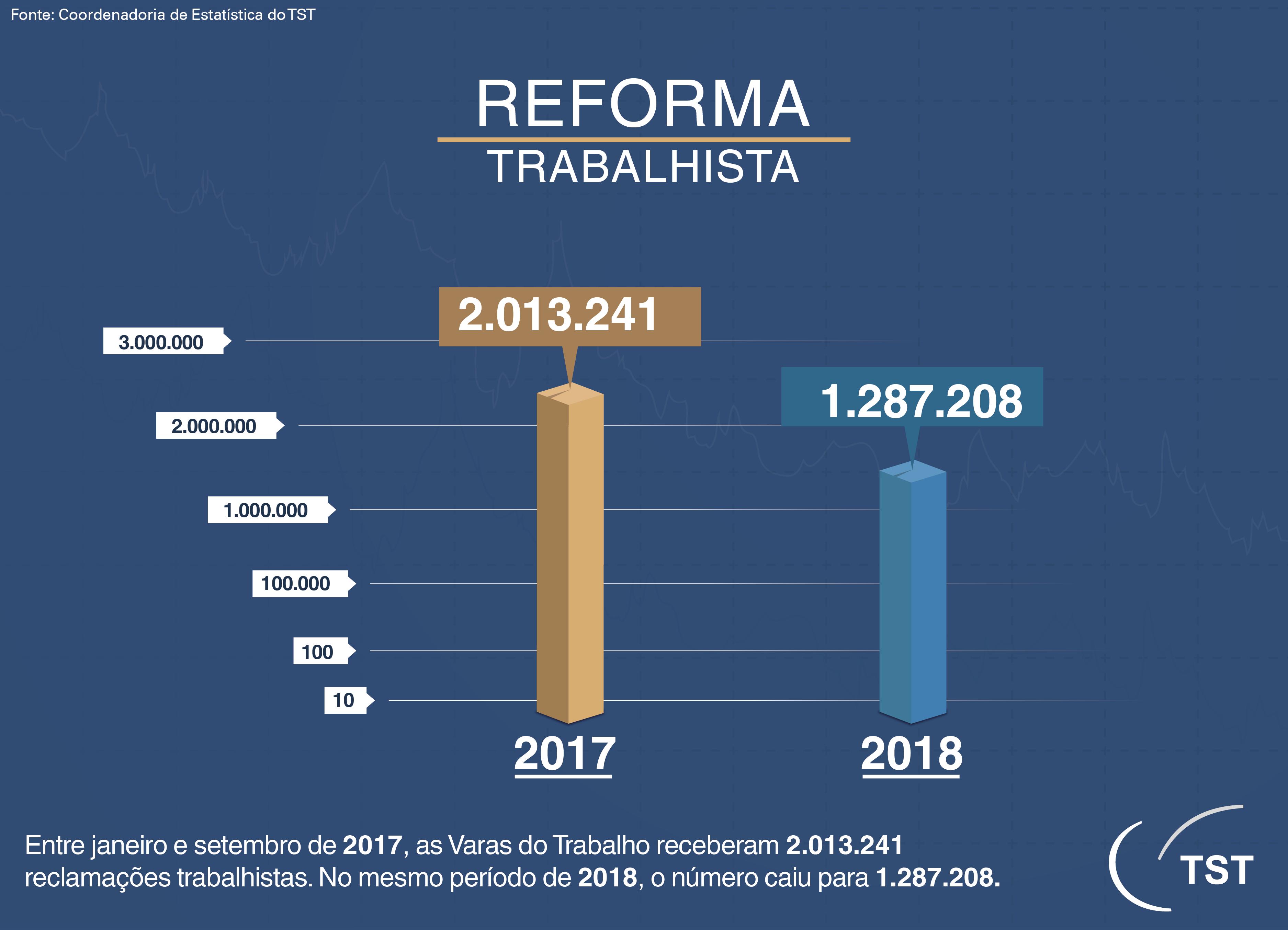 tst-reforma-reducao-processos-2017-2018