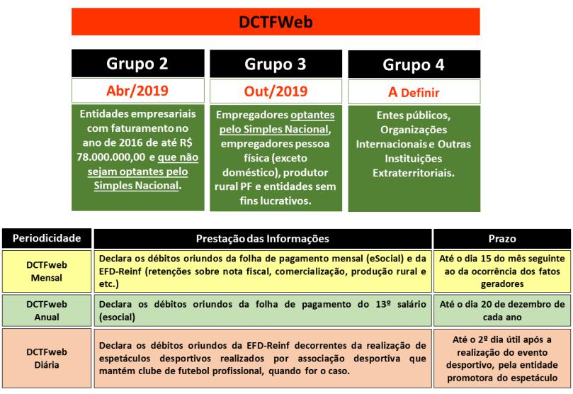 cronograma-dctfweb