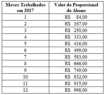 abono-proporcional-jan-2019