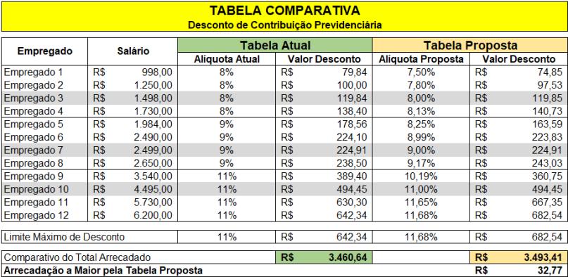comparativo-desconto-inss-tabela-atual-e-tabela-proposta