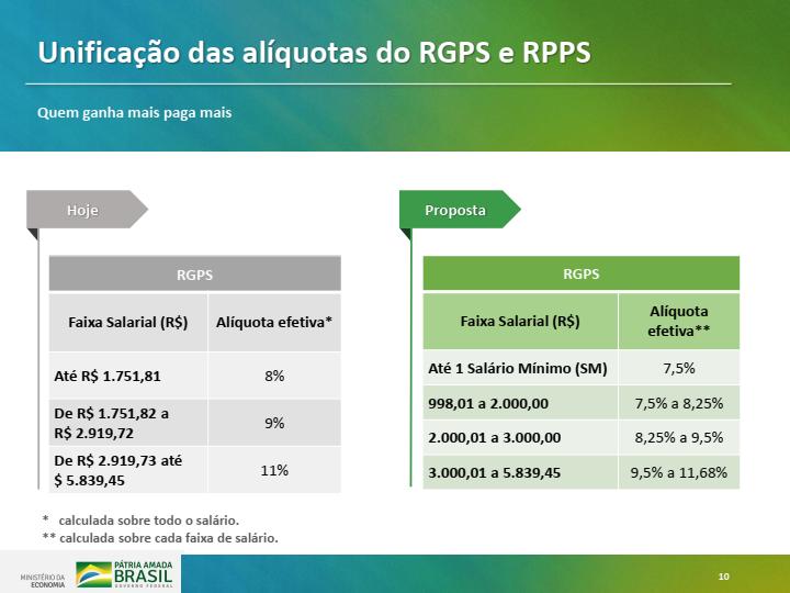 reforma-previd-2019-nova-tabela-contrib