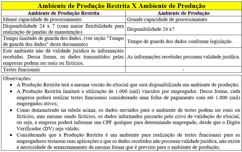 tabela-producao-restrita-e-producao
