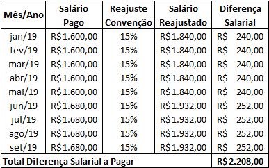 esocial-reajuste-retroativo-dif-salariais