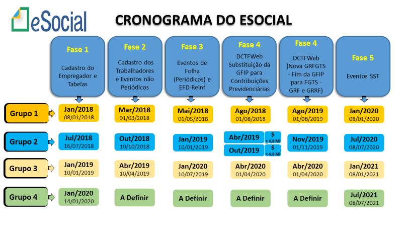 infografico-cronograma-esocial