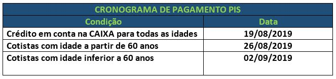 cronograma-saque-pis-ago-2019