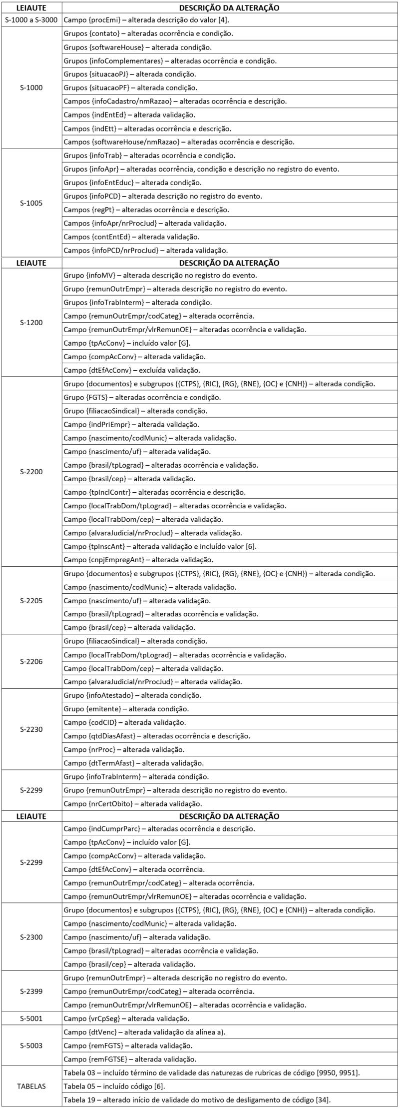 esocial-nota-tecnica-15-2019
