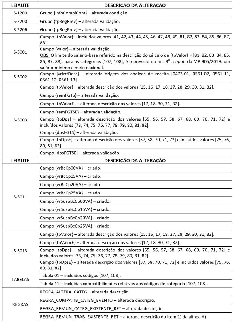 esocial-leiaute-nota-tecnica-16-2019