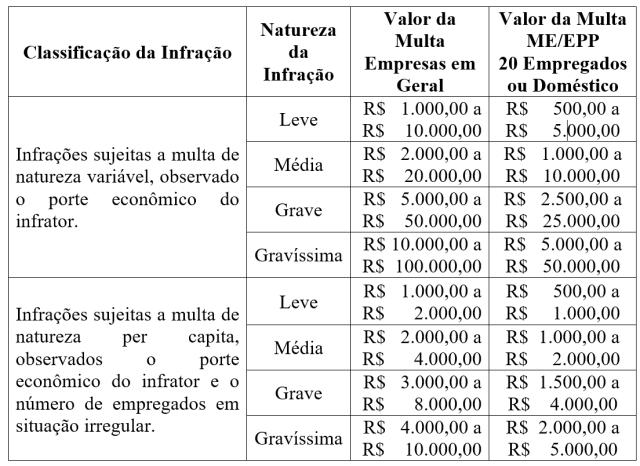 multas-trabalhistas-novos-valores-2020