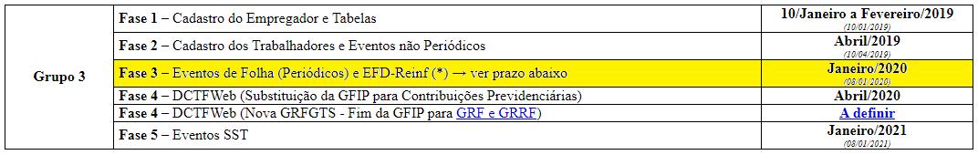 alteracao-prazo-esocial-gupo3-folha-pagto-dez19
