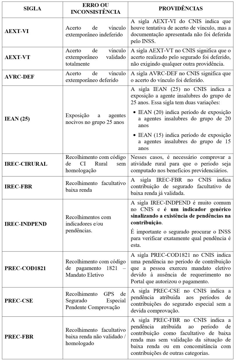 cnis-siglas-significados