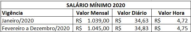 salario-minimo-2020