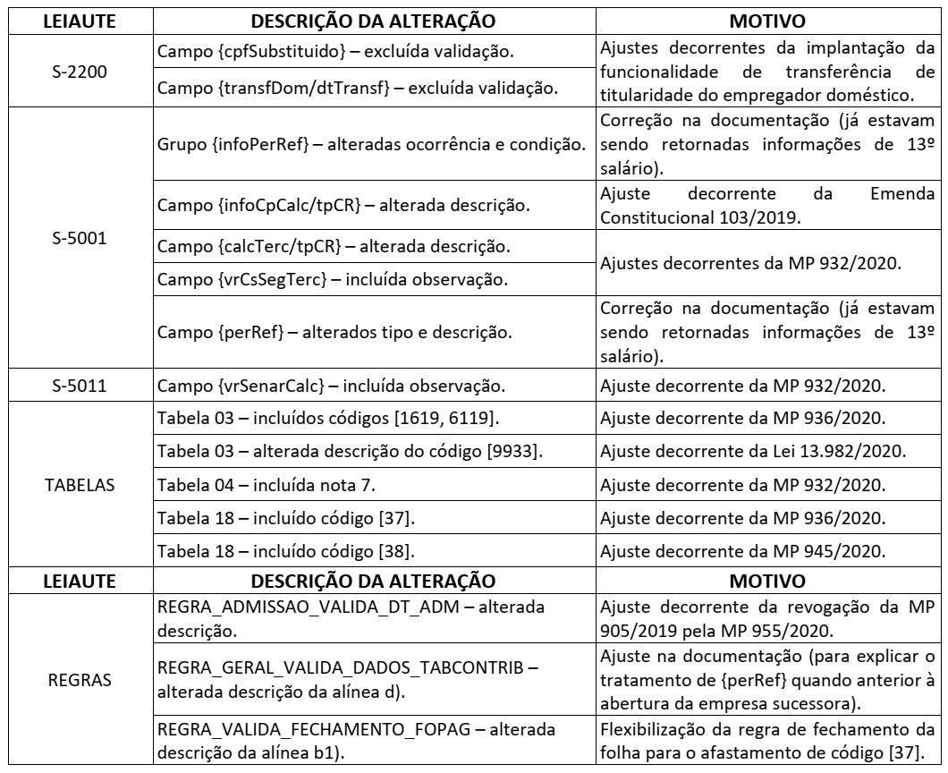 alteracoes-nota-tecnica-esocial-18-2020