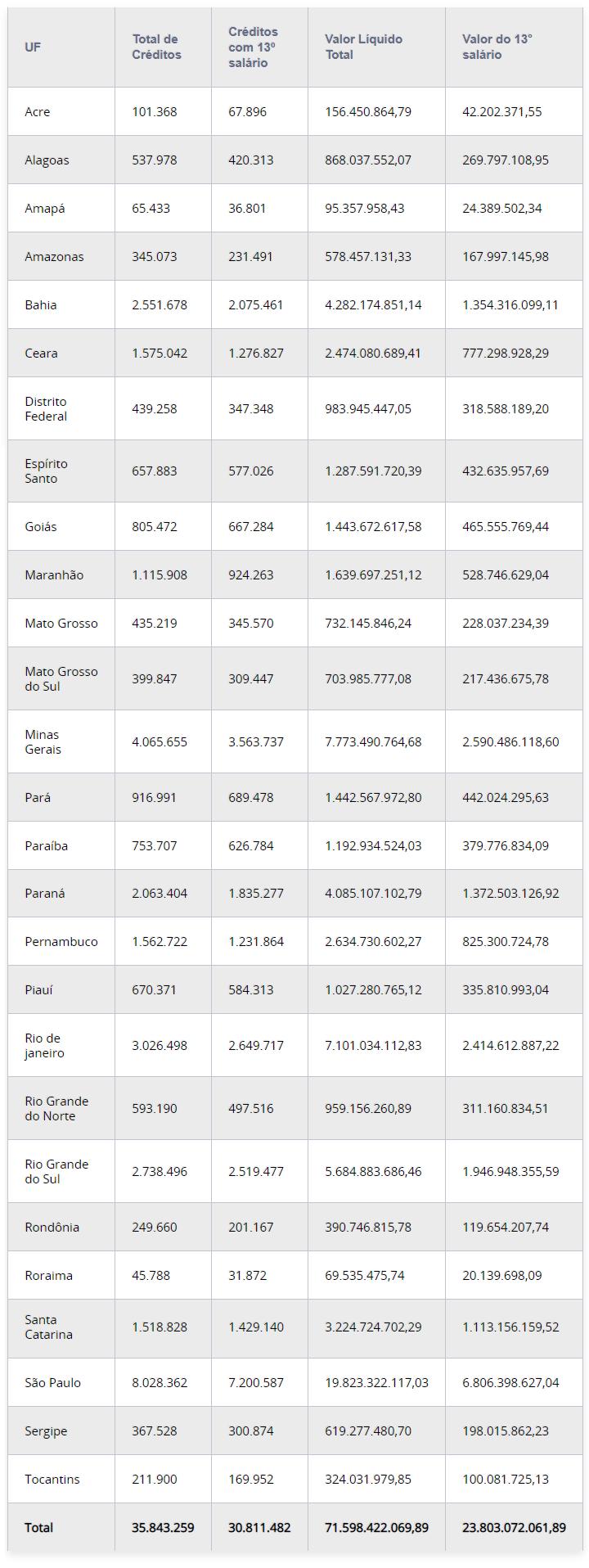 abono-salarial-13º salario-INSS-mai-2020
