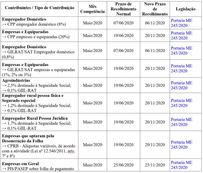 prorrogação-prazo-recolhimento-contrib-previdenciaria-maio2020