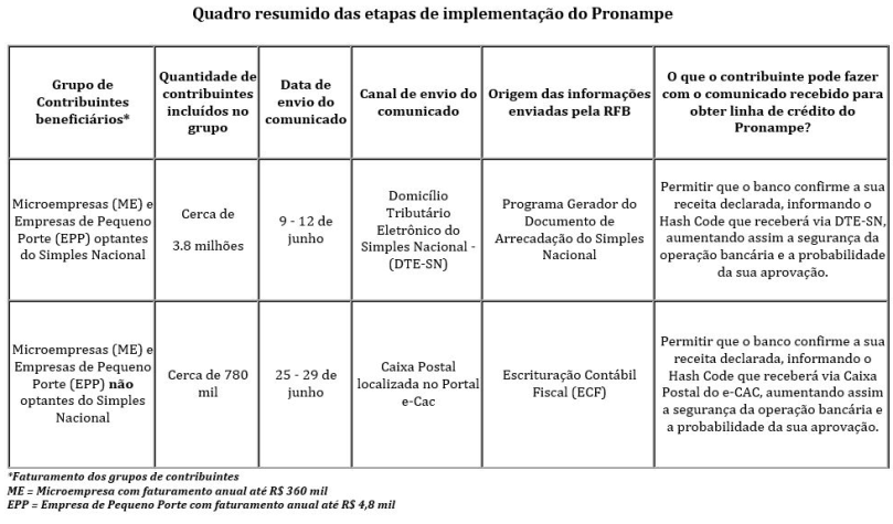 quadro-resumido-implementacao-pronampe-jun2020
