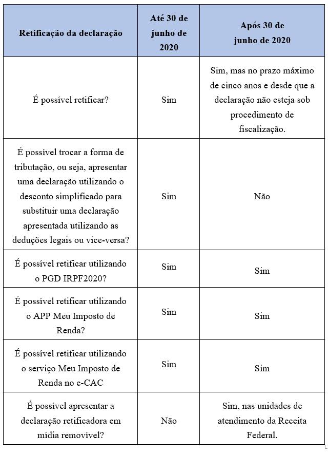 tabela-retificacao-irpf